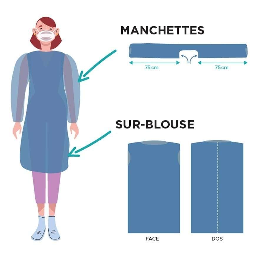 blouse de protection,...